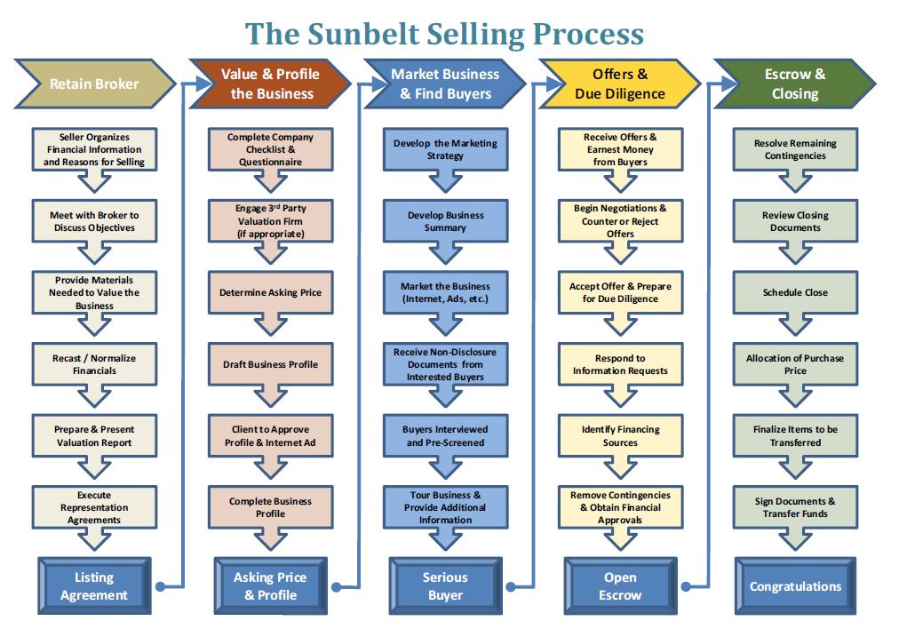 Sunbelt-Selling-Process-Florida-Business-Brokers
